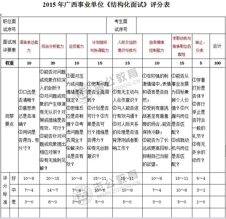 2015年广西事业单位《结构化面试》评分表