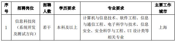 中国银行校招
