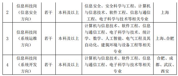 中国银行校招岗位