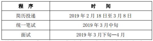 中国银行招聘程序